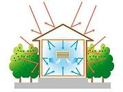 夏の太陽から反射された熱エネルギーをAIRINが反射
