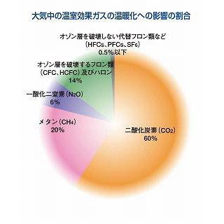 大気中の温室効果ガスの温暖化への影響の割合