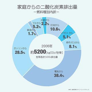 家庭からの二酸化炭素排出量